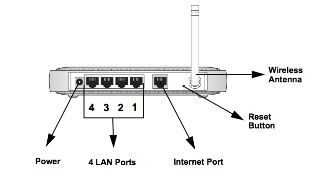 Netgear WGR614 Wireless Router: Access Point, WiFi issues & Setup Web Interface (3/4)